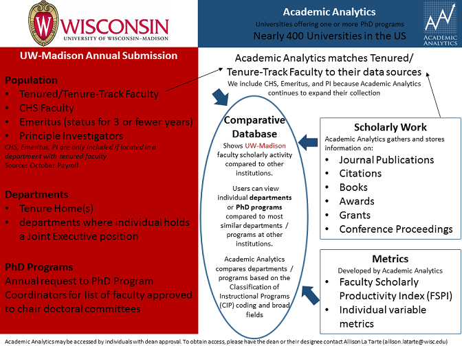 Academic Analytics Overview