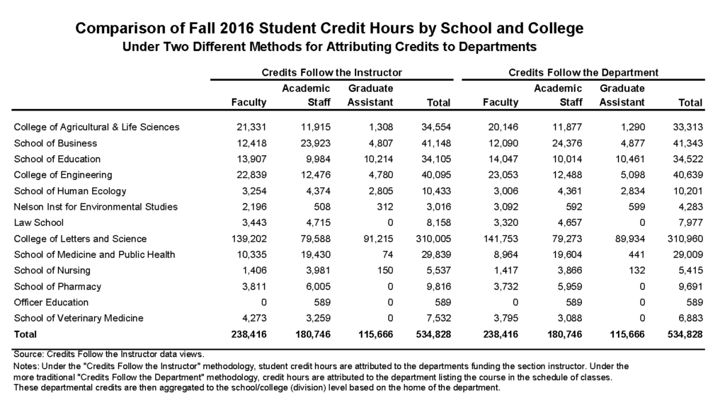 UW Madison Student Credit Hours Chart